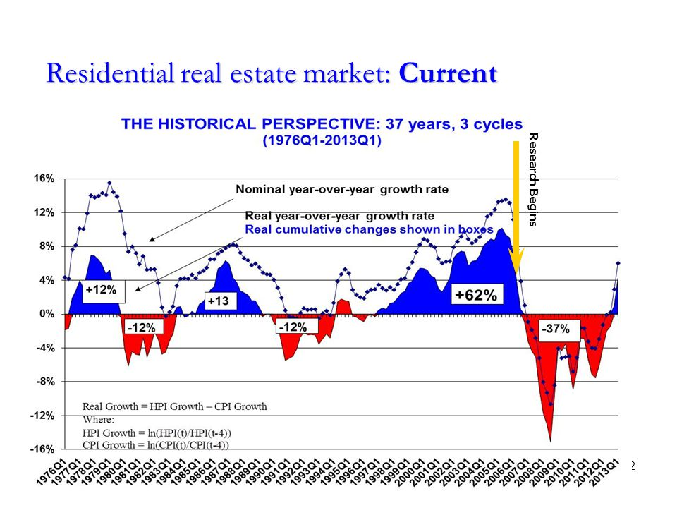 Residential real estate market: Current 12 Research Begins