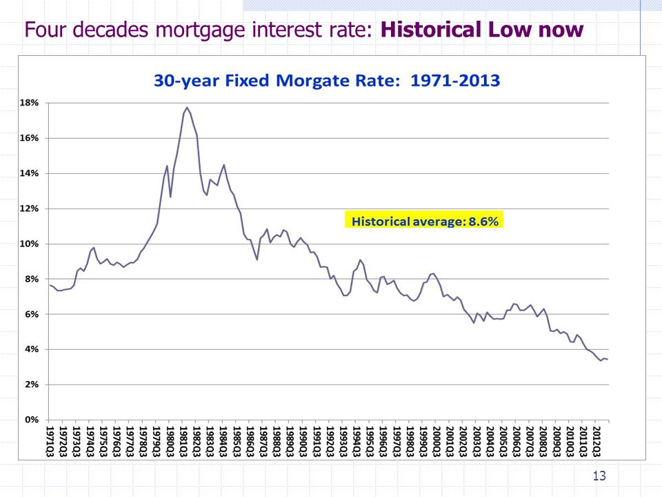 Four decades mortgage interest rate: Historical Low now 13