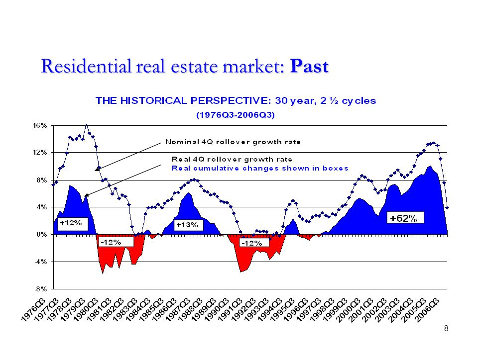 Residential real estate market: Past 8