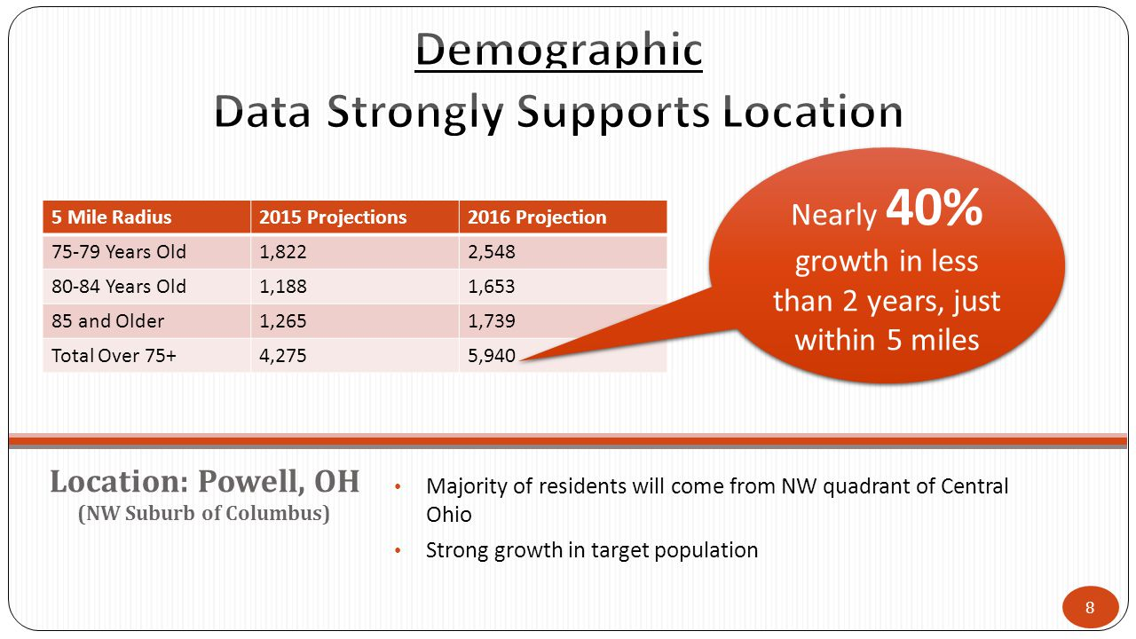 Majority of residents will come from NW quadrant of Central Ohio Strong growth in target population Location: Powell, OH (NW Suburb of Columbus) 8 5 Mile Radius2015 Projections2016 Projection 75-79 Years Old1,8222,548 80-84 Years Old1,1881,653 85 and Older1,2651,739 Total Over 75+4,2755,940 Nearly 40% growth in less than 2 years, just within 5 miles