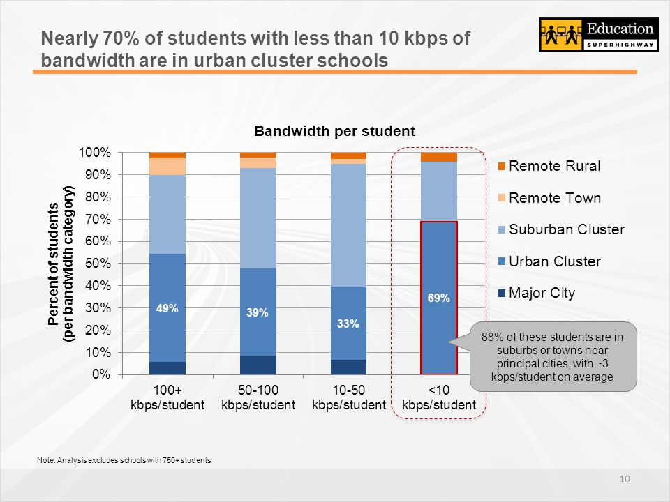 Nearly 70% of students with less than 10 kbps of bandwidth are in urban cluster schools 88% of these students are in suburbs or towns near principal cities, with ~3 kbps/student on average Note: Analysis excludes schools with 750+ students 10
