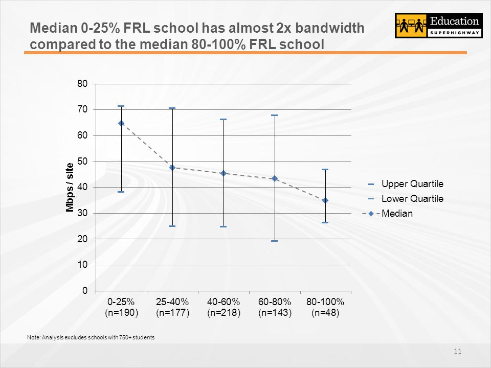 Median 0-25% FRL school has almost 2x bandwidth compared to the median 80-100% FRL school Note: Analysis excludes schools with 750+ students 11
