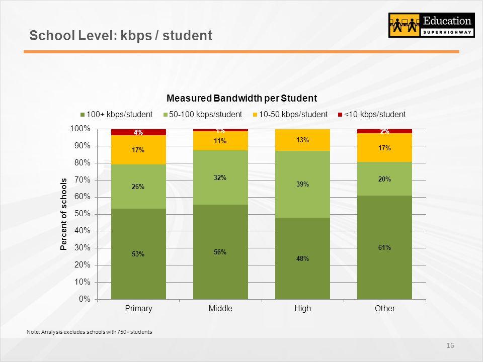 School Level: kbps / student Note: Analysis excludes schools with 750+ students 16