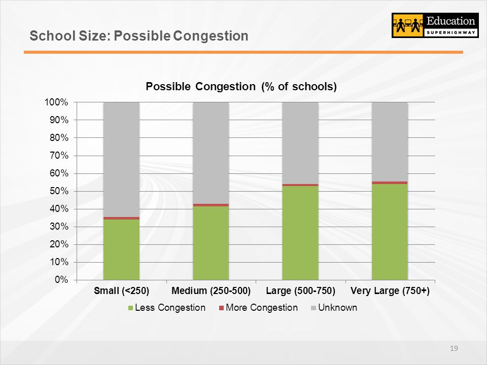 School Size: Possible Congestion 19
