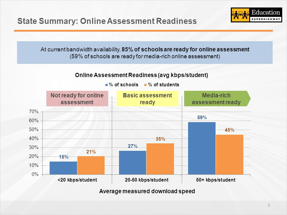 State Summary: Online Assessment Readiness 3 Media-rich assessment ready Basic assessment ready Not ready for online assessment At current bandwidth availability, 85% of schools are ready for online assessment (59% of schools are ready for media-rich online assessment)