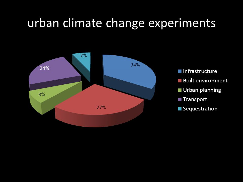 urban climate change experiments