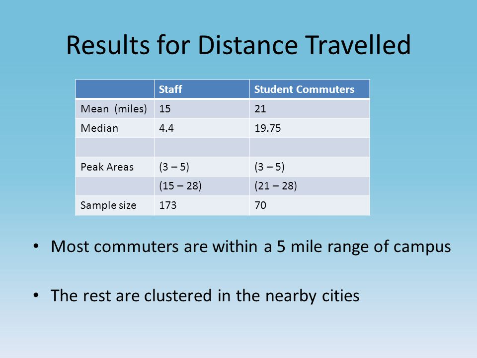 Results for Distance Travelled StaffStudent Commuters Mean (miles)1521 Median4.419.75 Peak Areas(3 – 5) (15 – 28)(21 – 28) Sample size17370 Most commuters are within a 5 mile range of campus The rest are clustered in the nearby cities