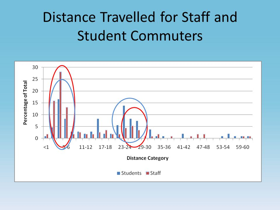 Distance Travelled for Staff and Student Commuters