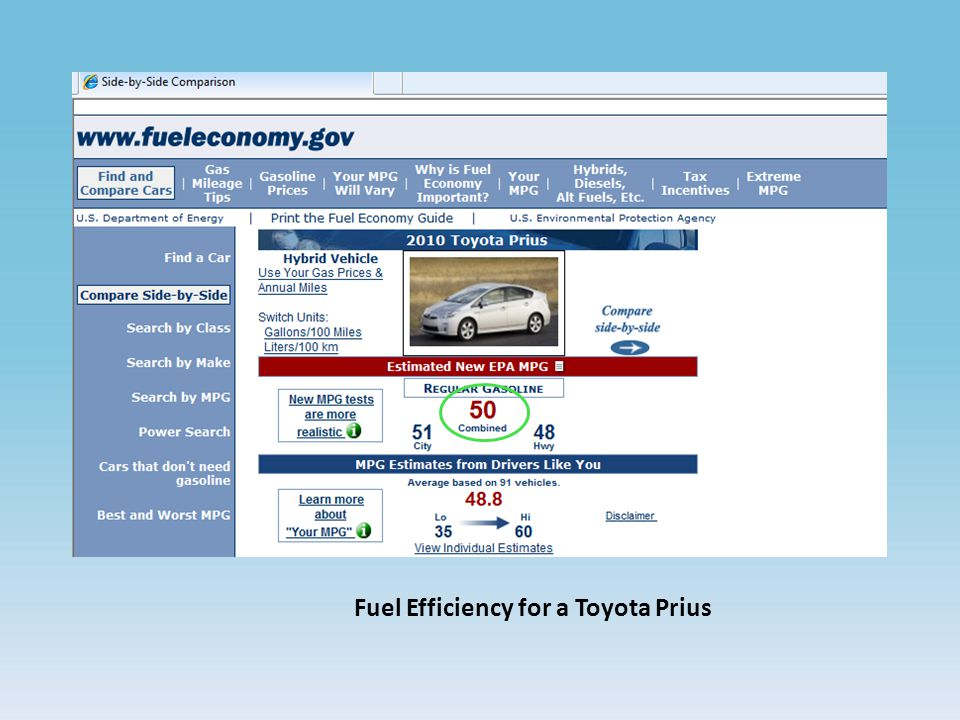Fuel Efficiency for a Toyota Prius