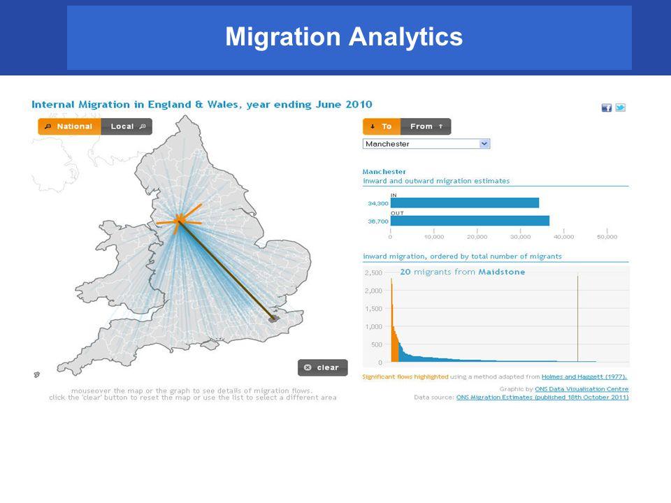 Migration Analytics