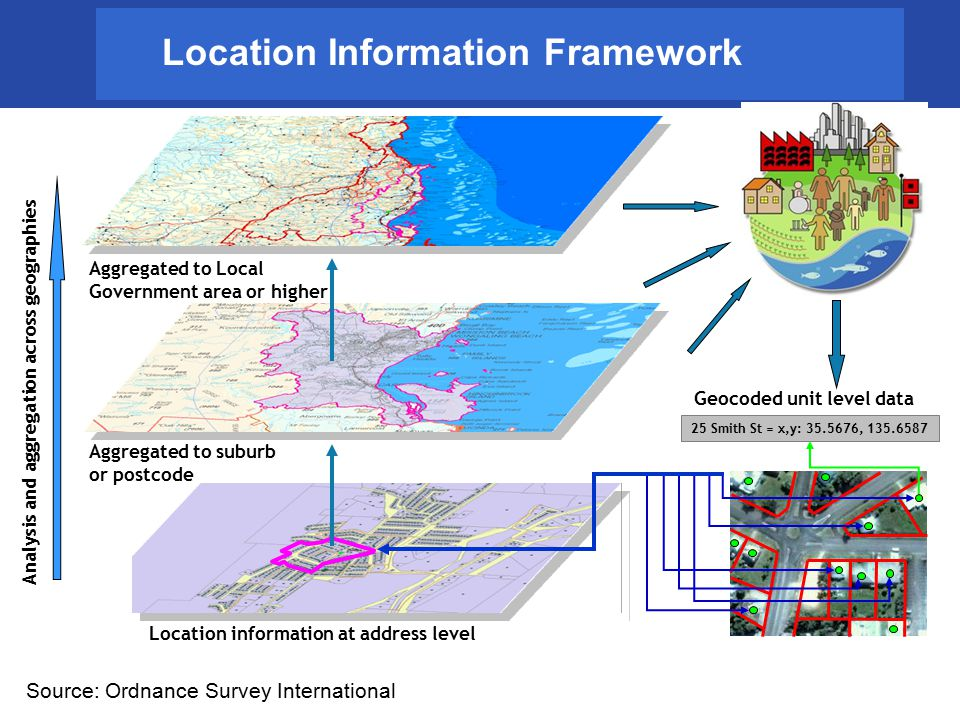 Location Information Framework Location information at address level Aggregated to suburb or postcode Aggregated to Local Government area or higher An