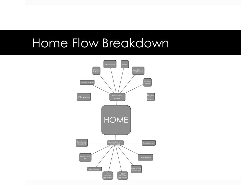 Home Flow Breakdown HOME Interactive Banner BP Regulators Treater Valves Mech. Valves ThermostatsHPMV Liquid Level Controllers Electric Series Produc
