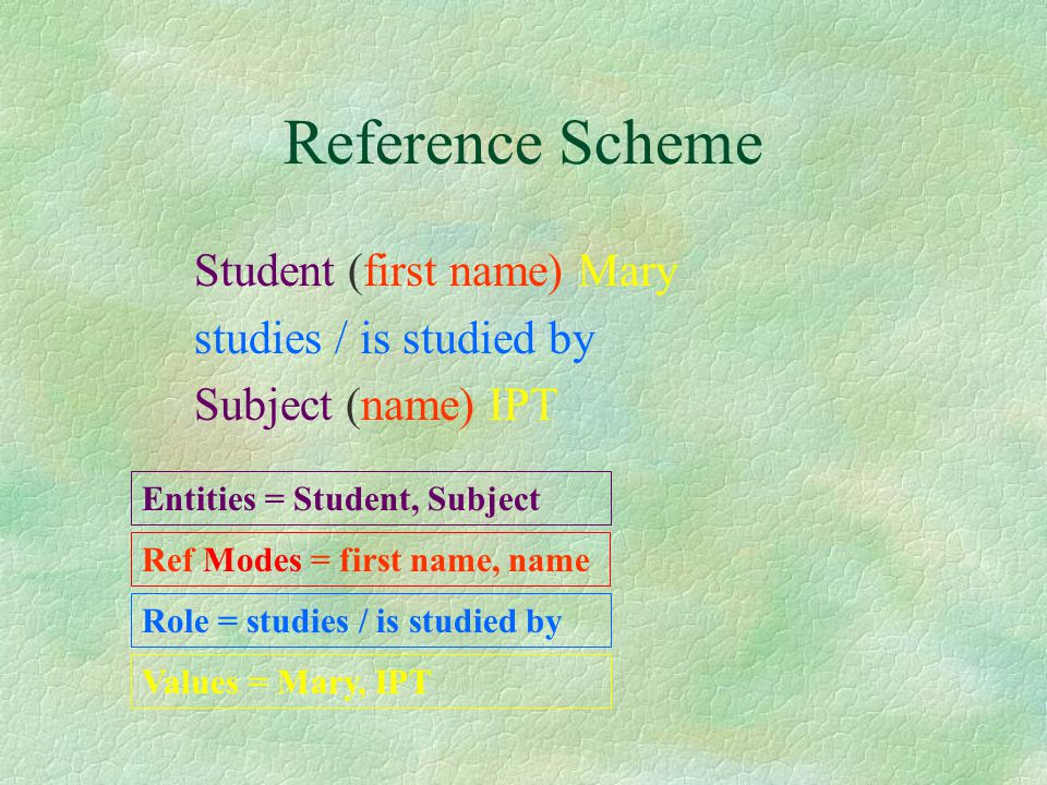 Student (first name) Mary studies / is studied by Subject (name) IPT Reference Scheme Values = Mary, IPT Entities = Student, Subject Ref Modes = first name, name Role = studies / is studied by