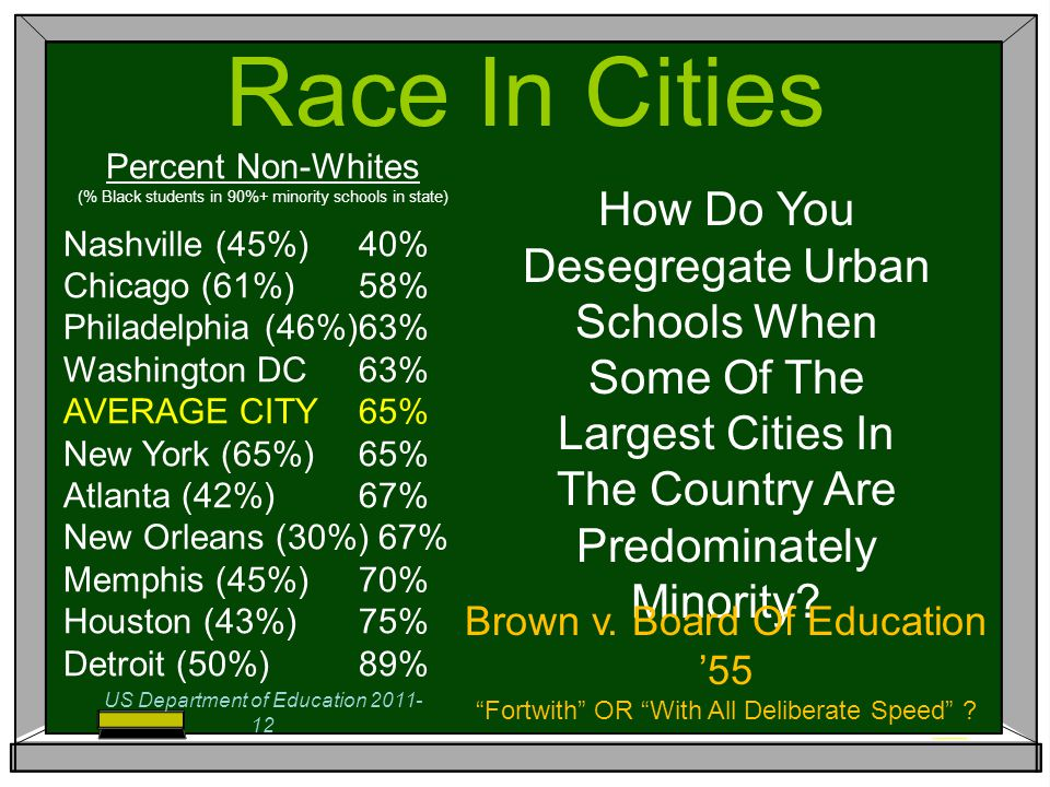 Race In Cities Percent Non-Whites (% Black students in 90%+ minority schools in state) Nashville (45%)40% Chicago (61%)58% Philadelphia (46%)63% Washington DC63% AVERAGE CITY65% New York (65%)65% Atlanta (42%)67% New Orleans (30%)67% Memphis (45%)70% Houston (43%)75% Detroit (50%)89% How Do You Desegregate Urban Schools When Some Of The Largest Cities In The Country Are Predominately Minority.