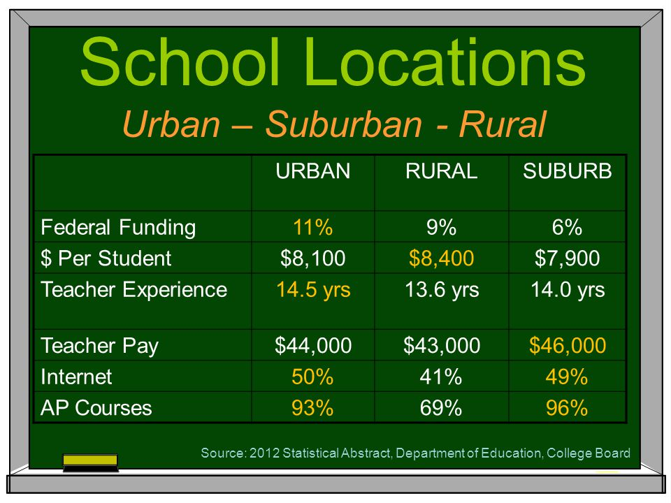 URBANRURALSUBURB Federal Funding11%9%6% $ Per Student$8,100$8,400$7,900 Teacher Experience14.5 yrs13.6 yrs14.0 yrs Teacher Pay$44,000$43,000$46,000 Internet50%41%49% AP Courses93%69%96% School Locations Urban – Suburban - Rural Source: 2012 Statistical Abstract, Department of Education, College Board