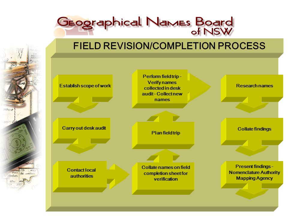 Establish scope of work Carry out desk audit Contact local authorities Collate names on field completion sheet for verification Plan field trip Research names Collate findings Present findings - Nomenclature Authority Mapping Agency FIELD REVISION/COMPLETION PROCESS Perform field trip - Verify names collected in desk audit - Collect new names