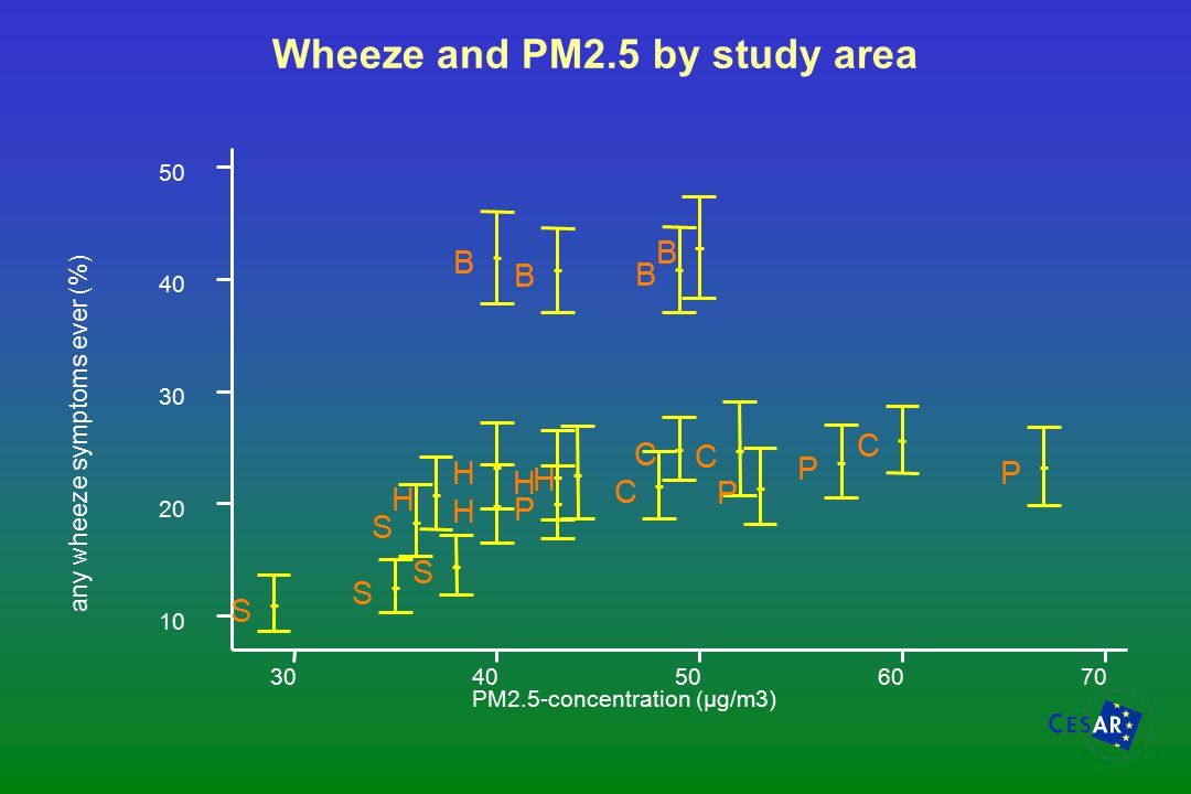 Wheeze and PM2.5 by study area any wheeze symptoms ever (%) PM2.5-concentration (µg/m3) 3040506070 10 20 30 40 50 B B B B C C C C H H H H H P P P P S S S S