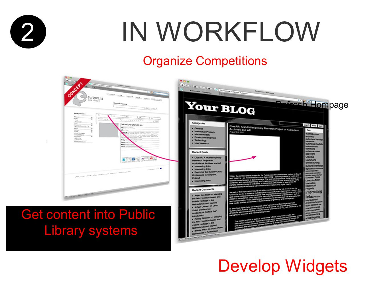 2 IN WORKFLOW Refresh Hompage Get content into Public Library systems Organize Competitions Develop Widgets