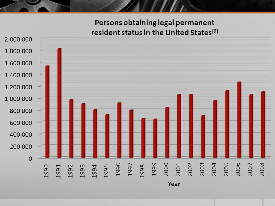 Persons obtaining legal permanent resident status in the United States [9]