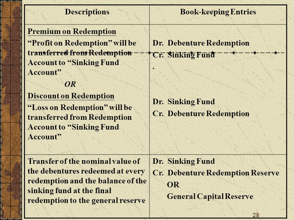 28 DescriptionsBook-keeping Entries Premium on Redemption Profit on Redemption will be transferred from Redemption Account to Sinking Fund Account OR Discount on Redemption Loss on Redemption will be transferred from Redemption Account to Sinking Fund Account Dr.