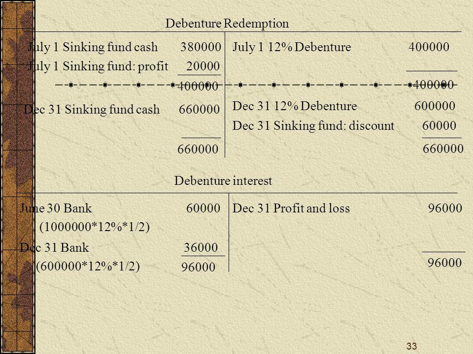 33 Debenture Redemption July 1 Sinking fund cash 380000 July 1 Sinking fund: profit 20000 July 1 12% Debenture 400000 400000 Dec 31 Sinking fund cash 660000 Dec 31 12% Debenture 600000 Dec 31 Sinking fund: discount 60000 660000 Debenture interest June 30 Bank 60000 (1000000*12%*1/2) Dec 31 Bank 36000 (600000*12%*1/2) Dec 31 Profit and loss 96000 96000