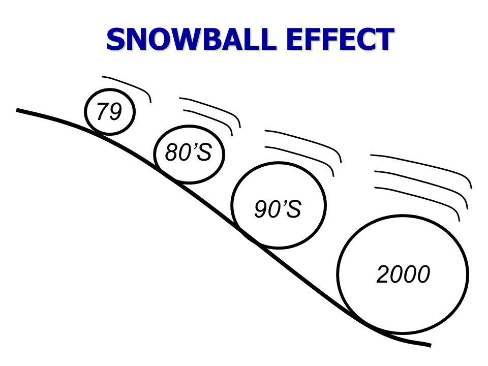 SNOWBALL EFFECT 79 80'S 90'S 2000