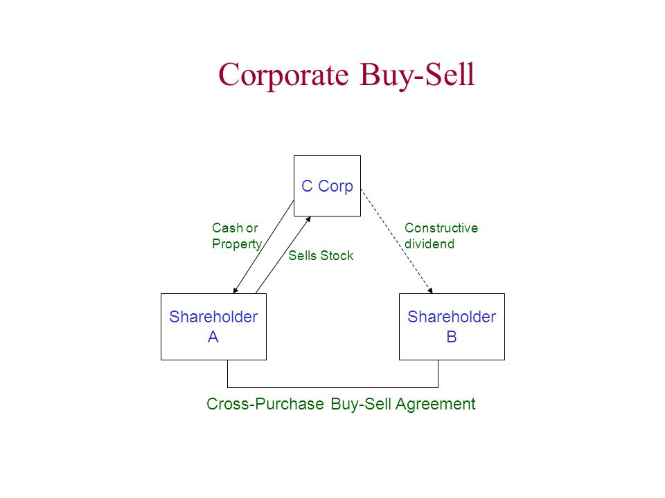 Corporate Buy-Sell C Corp Shareholder A Shareholder B Cross-Purchase Buy-Sell Agreement Sells Stock Cash or Property Constructive dividend