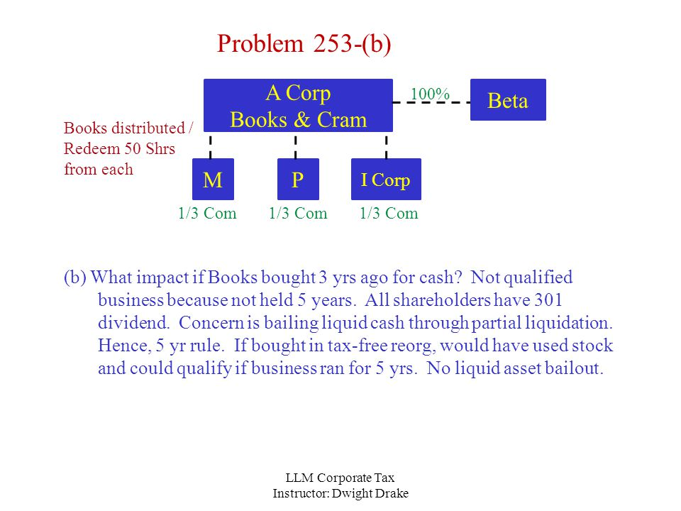 LLM Corporate Tax Instructor: Dwight Drake A Corp Books & Cram Problem 253-(b) (b) What impact if Books bought 3 yrs ago for cash.