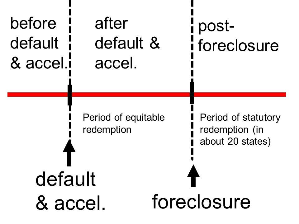 before default & accel. after default & accel.