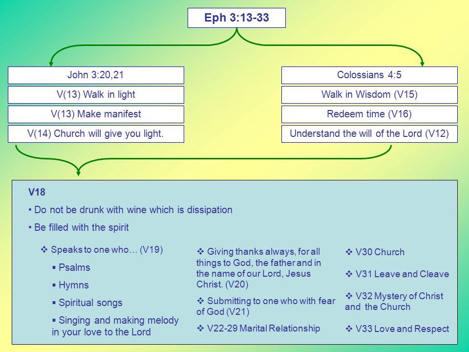 Eph 3:13-33 John 3:20,21 V(13) Walk in light V(13) Make manifest V(14) Church will give you light.