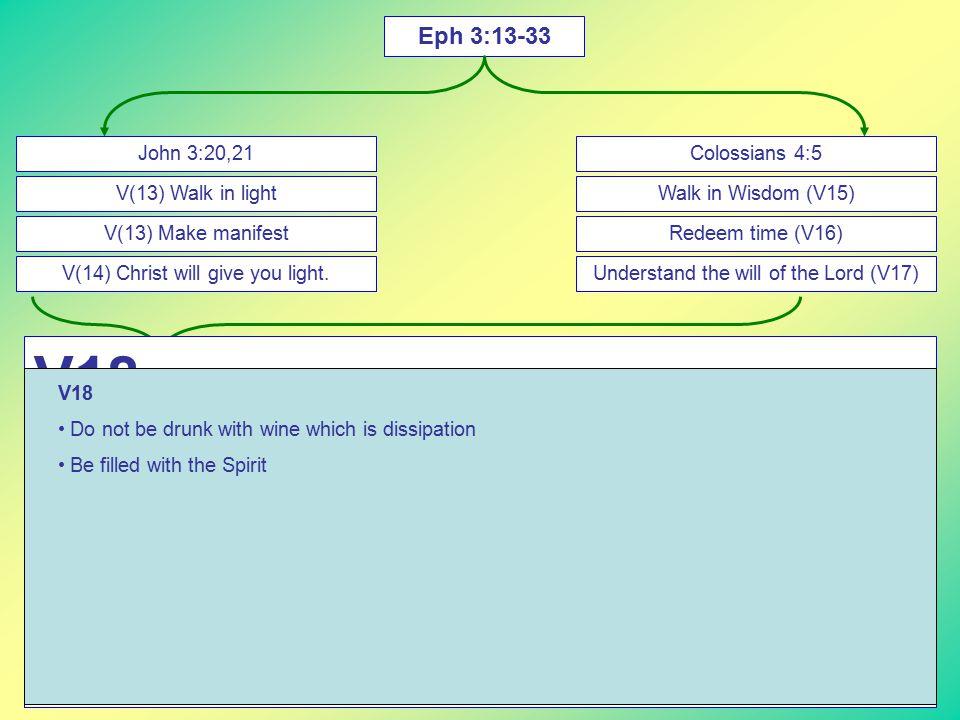 Eph 3:13-33 John 3:20,21 V(13) Walk in light V(13) Make manifest V(14) Christ will give you light.