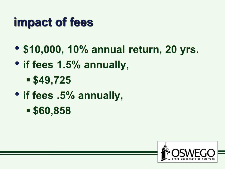 impact of fees $10,000, 10% annual return, 20 yrs.