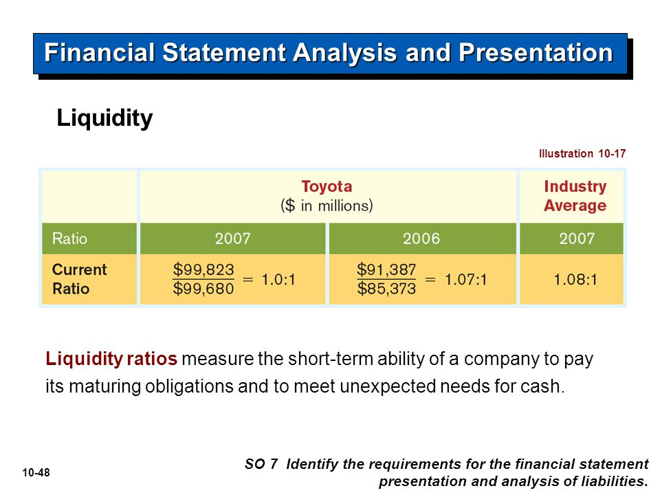 10-48 Liquidity Financial Statement Analysis and Presentation Liquidity ratios measure the short-term ability of a company to pay its maturing obligat