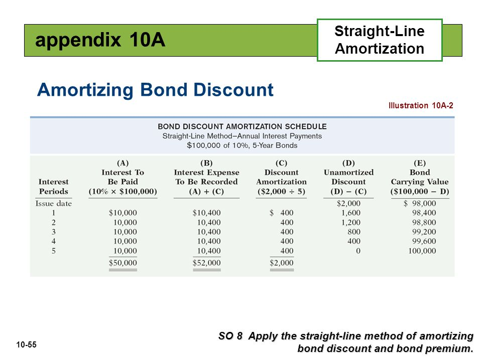 10-55 Illustration 10A-2 SO 8 Apply the straight-line method of amortizing bond discount and bond premium. Amortizing Bond Discount appendix 10A Strai