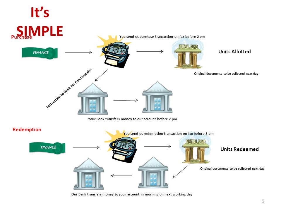 It's SIMPLE 5 You send us purchase transaction on fax before 2 pm Instruction to Bank for Fund transfer Your Bank transfers money to our account befor