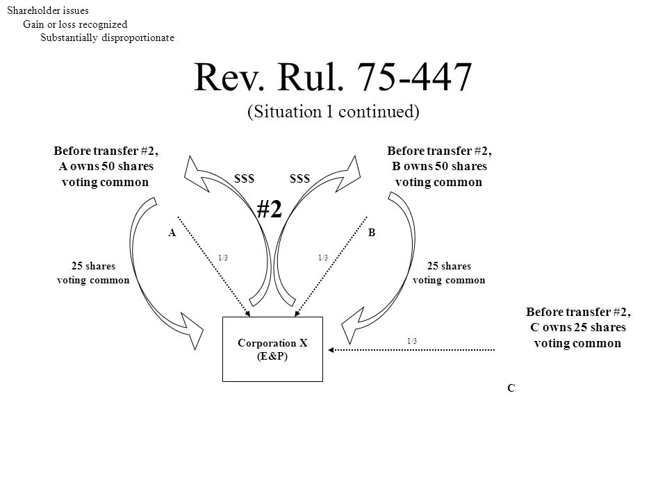 Rev. Rul. 75-447 (Situation 1 continued) Shareholder issues Gain or loss recognized Substantially disproportionate Corporation X (E&P) 25 shares votin