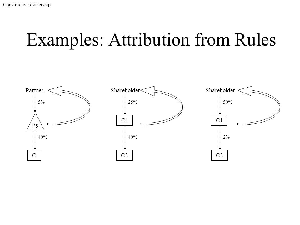 Examples: Attribution from Rules C 40% 5% PS Partner C2 Shareholder C1 40% 25% C2 Shareholder C1 2% 50% Constructive ownership