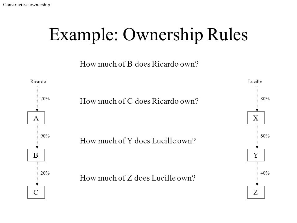 Example: Ownership Rules A B C 90% 20% How much of B does Ricardo own? 70% How much of C does Ricardo own? Constructive ownership X Y Z 60% 40% 80% Ho