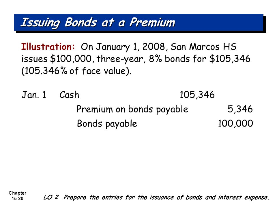 Chapter 15-20 Illustration: On January 1, 2008, San Marcos HS issues $100,000, three-year, 8% bonds for $105,346 (105.346% of face value). Issuing Bon