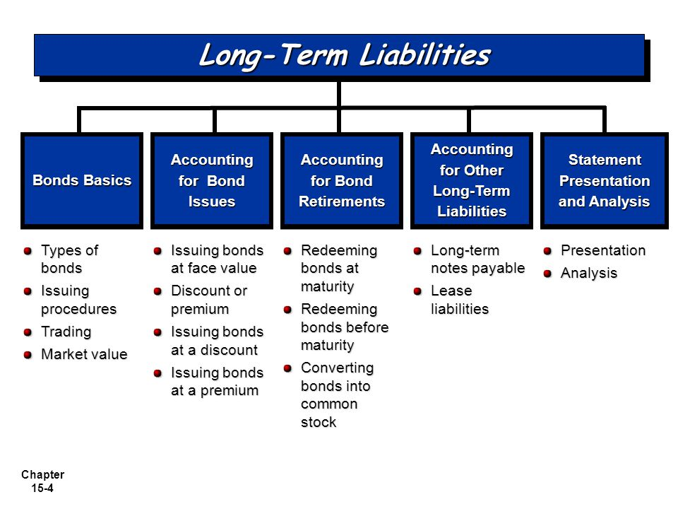 Chapter 15-4 Issuing bonds at face value Discount or premium Issuing bonds at a discount Issuing bonds at a premium Bonds Basics Accounting for Bond I