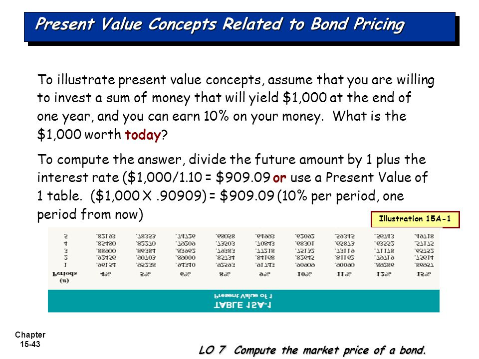 Chapter 15-43 To illustrate present value concepts, assume that you are willing to invest a sum of money that will yield $1,000 at the end of one year