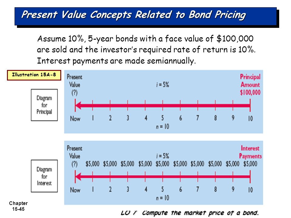 Chapter 15-45 Assume 10%, 5-year bonds with a face value of $100,000 are sold and the investor's required rate of return is 10%. Interest payments are