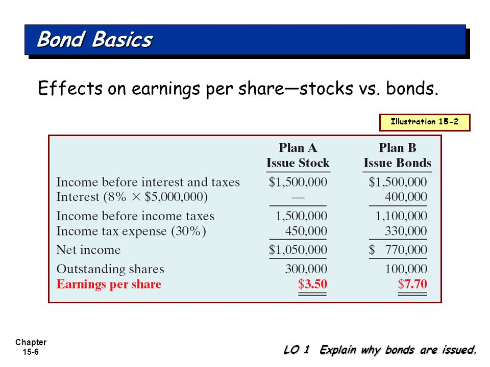 Chapter 15-6 Effects on earnings per share—stocks vs. bonds. Bond Basics LO 1 Explain why bonds are issued. Illustration 15-2