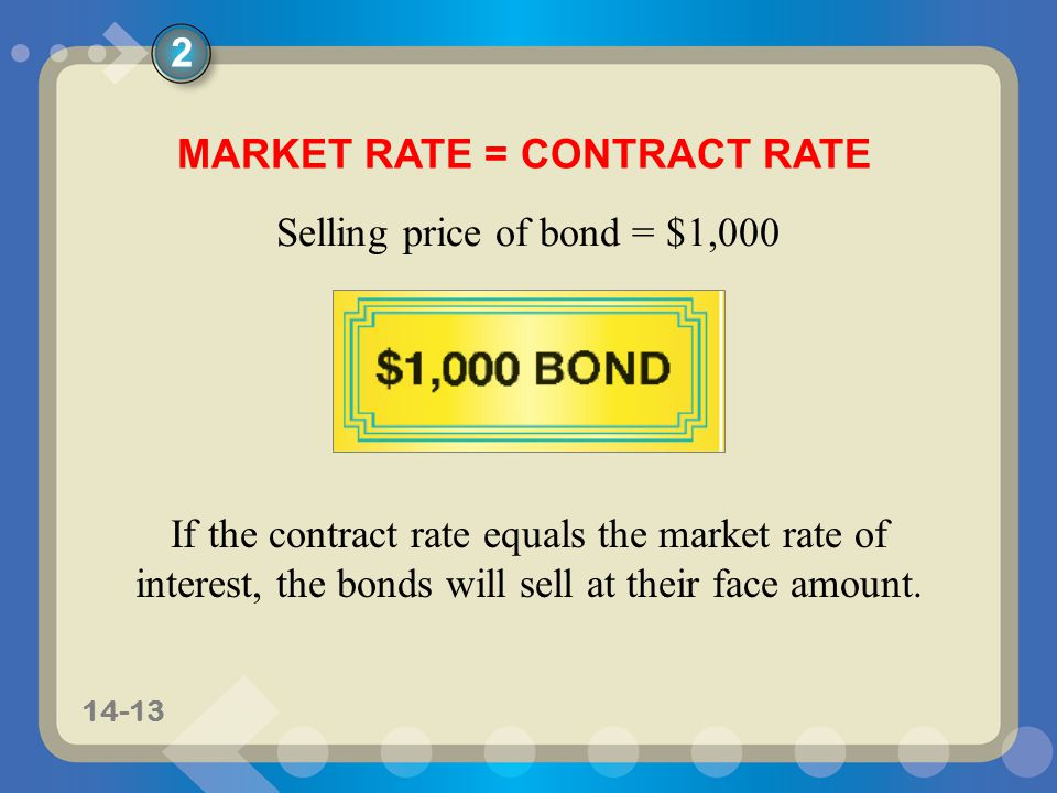 11-1314-13 MARKET RATE = CONTRACT RATE Selling price of bond = $1,000 If the contract rate equals the market rate of interest, the bonds will sell at their face amount.