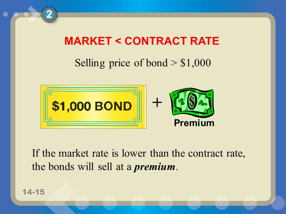 11-1514-15 MARKET < CONTRACT RATE + Premium If the market rate is lower than the contract rate, the bonds will sell at a premium.