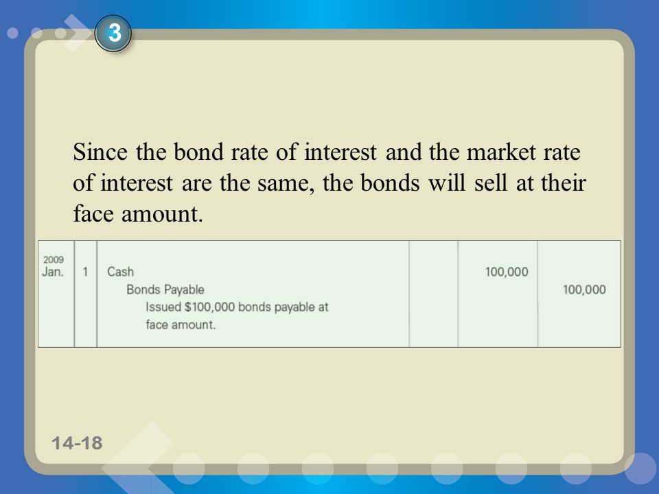 11-1814-18 Since the bond rate of interest and the market rate of interest are the same, the bonds will sell at their face amount.