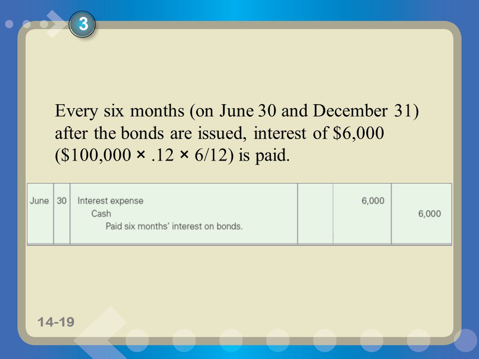11-1914-19 Every six months (on June 30 and December 31) after the bonds are issued, interest of $6,000 ($100,000 ×.12 × 6/12) is paid.
