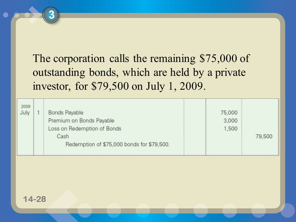 11-2814-28 The corporation calls the remaining $75,000 of outstanding bonds, which are held by a private investor, for $79,500 on July 1, 2009.