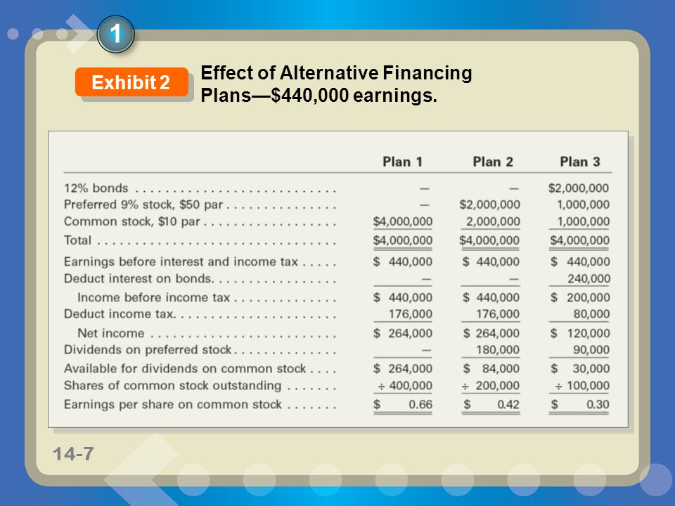 11-714-7 1 Effect of Alternative Financing Plans—$440,000 earnings. Exhibit 2
