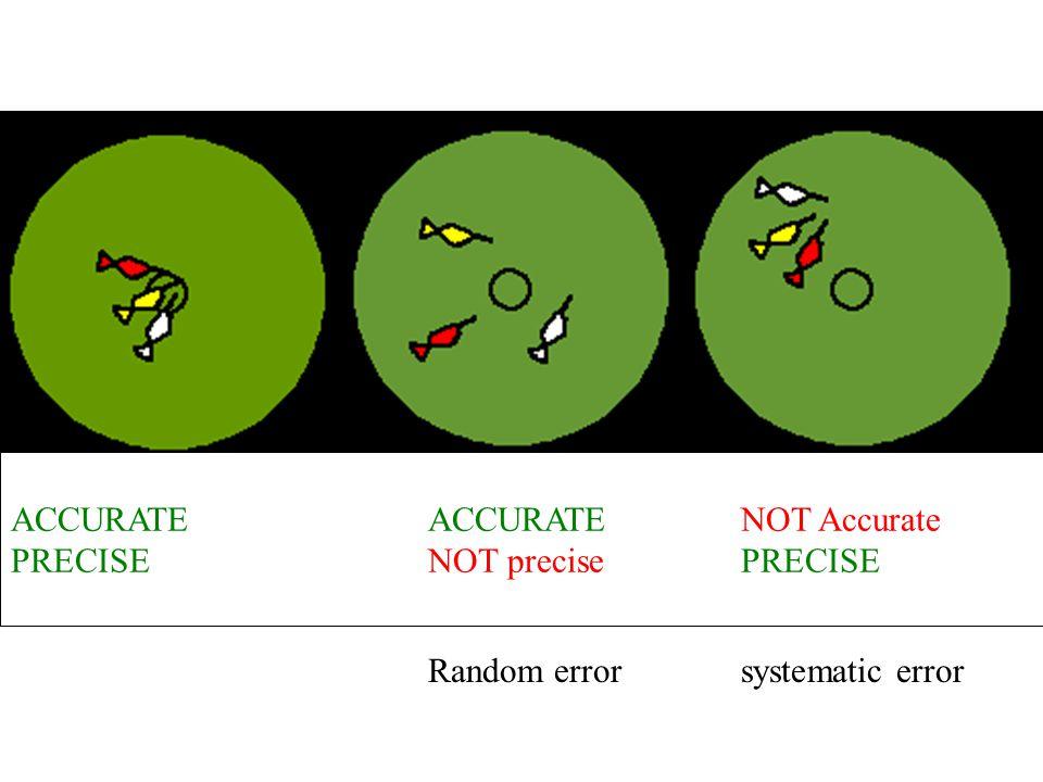 ACCURATEACCURATENOT Accurate PRECISENOT precisePRECISE Random errorsystematic error